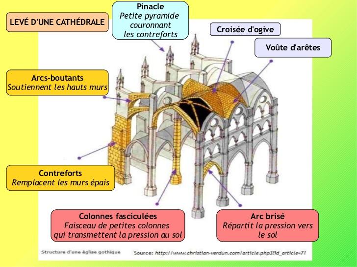 L art gothique le blog d 39 elisabeth for Fenetre en ogive
